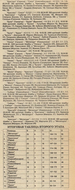 91-92 1 лига 32.jpg