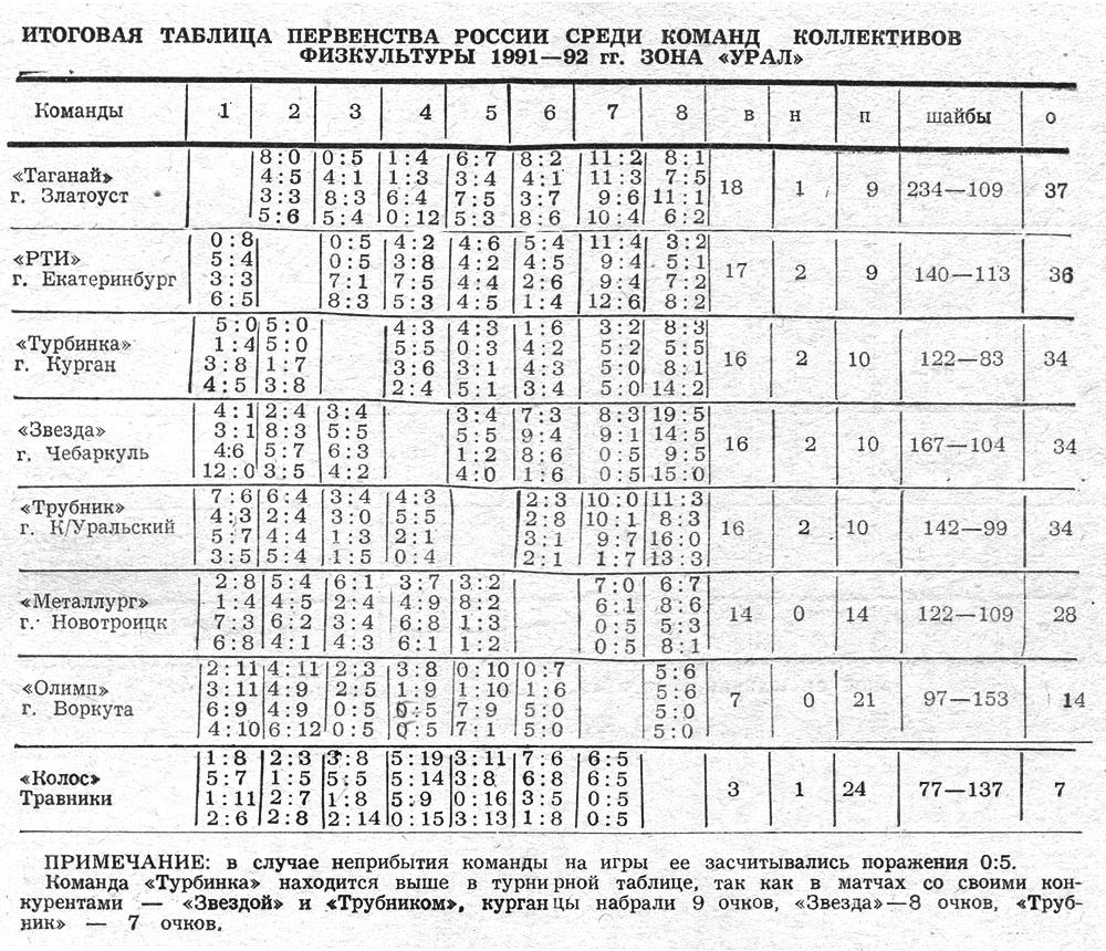 91-92 КФК Урал.jpg