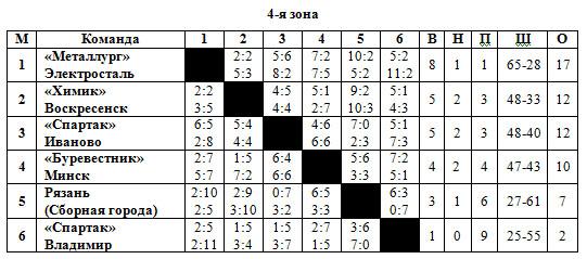 1955-56 Класс Б 4 зона.jpg