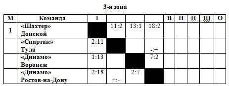 53-54 РСФСР 3 зона.jpg