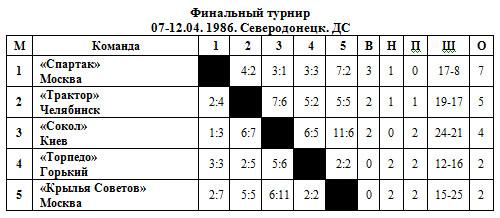 ВЦСПС 86 - финал.jpg