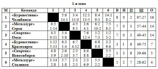 1955-56 Класс Б 1 зона.jpg