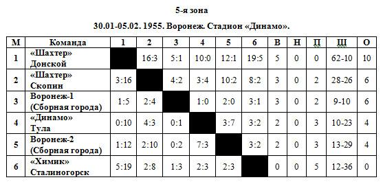 54-55 РСФСР 5 зона.jpg