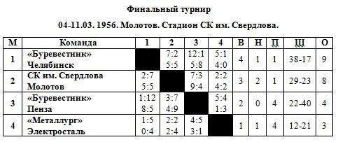1955-56 Класс Б финал.jpg