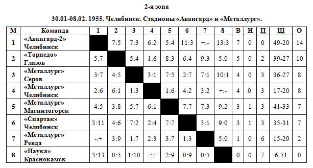 54-55 РСФСР 2 зона.jpg