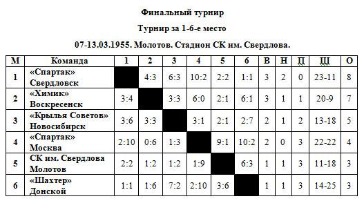 54-55 Класс Б 1-6 места.jpg