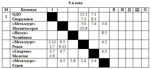53-54 РСФСР 5 зона.jpg