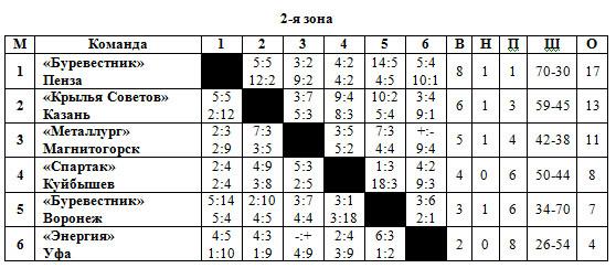 1955-56 Класс Б 2 зона.jpg