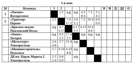 53-54 РСФСР 1 зона.jpg