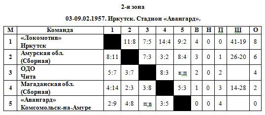 56-57 РСФСР 2 зона.jpg