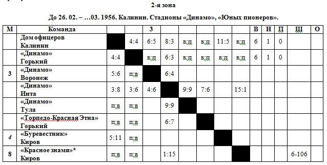 1955-56 РСФСР 2 зона.jpg