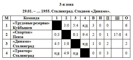 54-55 РСФСР 3 зона.jpg