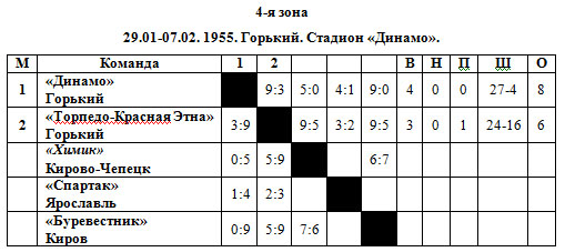 54-55 РСФСР 4 зона.jpg