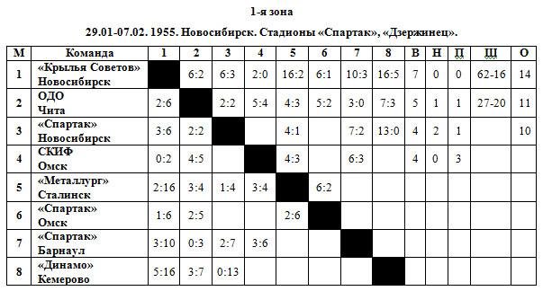 54-55 РСФСР 1 зона.jpg