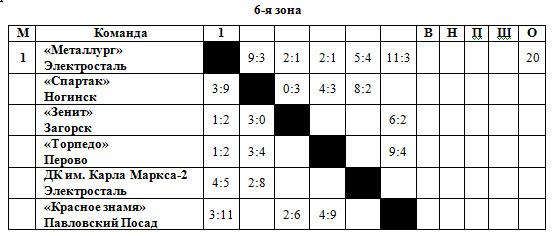 54-55 РСФСР 6 зона.jpg