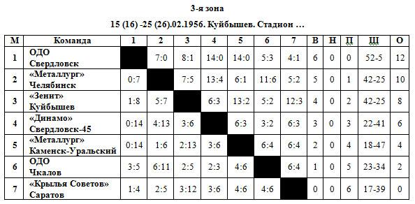 1955-56 РСФСР 3 зона.jpg
