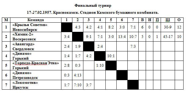 56-57 РСФСР финал.jpg