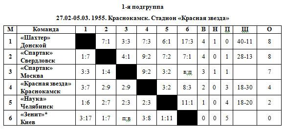 54-55 Класс Б 1 подгруппа.jpg
