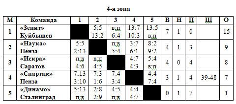 53-54 РСФСР 4 зона.jpg