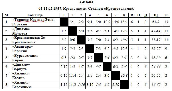 56-57 РСФСР 4 зона.jpg