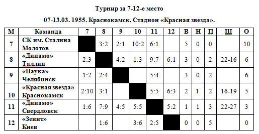 54-55 Класс Б 7-12 места.jpg