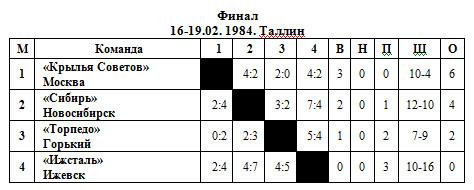 ВЦСПС 84 - финал.jpg