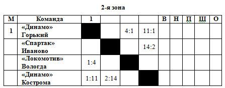 53-54 РСФСР 2 зона.jpg