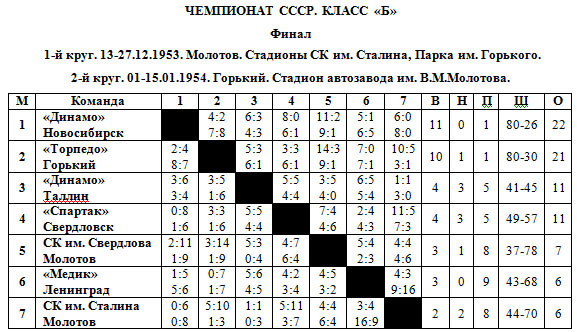 53-54 Класс Б.jpg