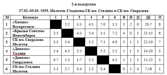 54-55 Класс Б 2 подгруппа.jpg