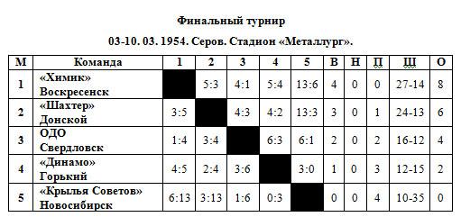53-54 РСФСР Финал.jpg
