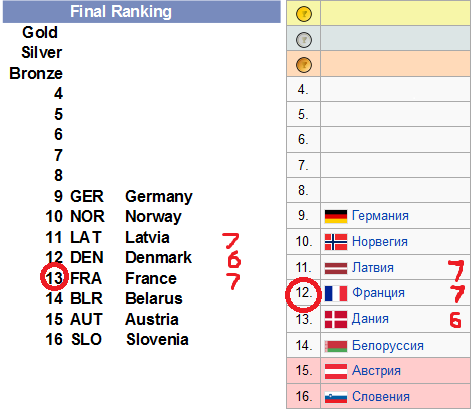 Final Ranking IIHF 2013.png