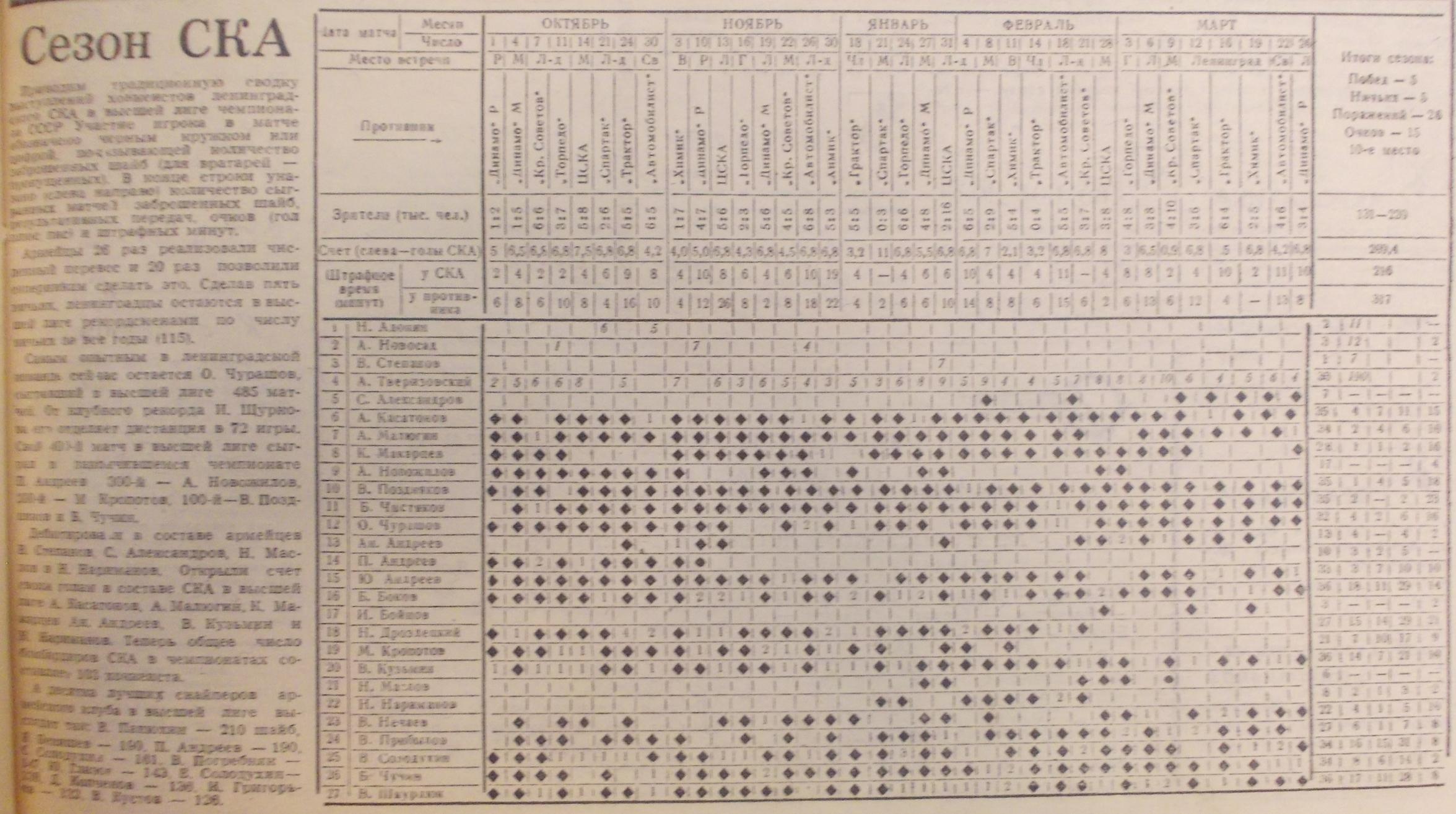 №16(929) от 21.04.1978 СКА - итоги.JPG