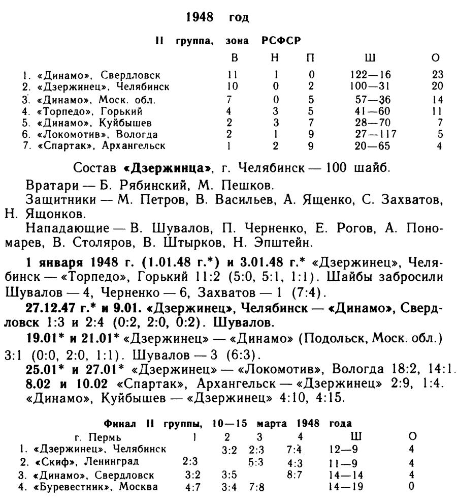 Дзержинец Челябинск 1947-48.jpg