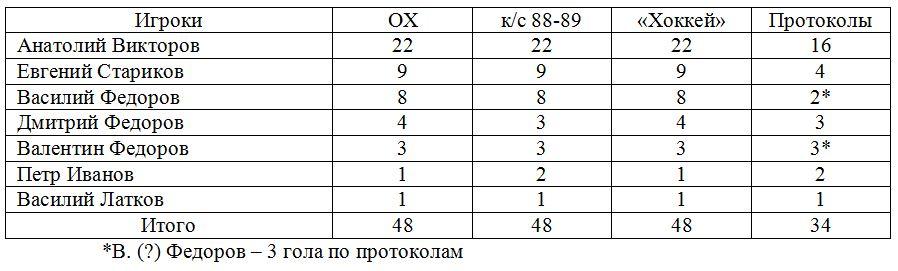 Динамо (Ленинград).JPG