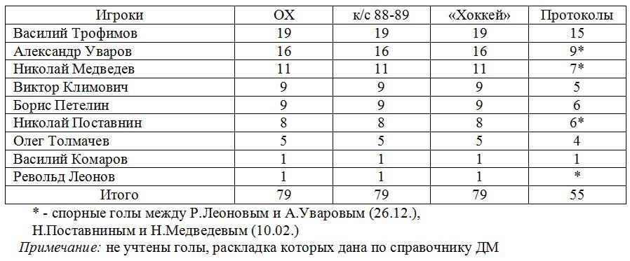 Динамо (Москва).JPG