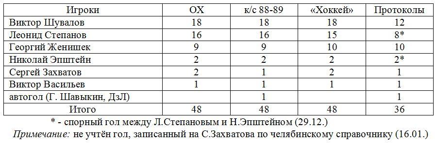 Дзержинец (Челябинск).JPG