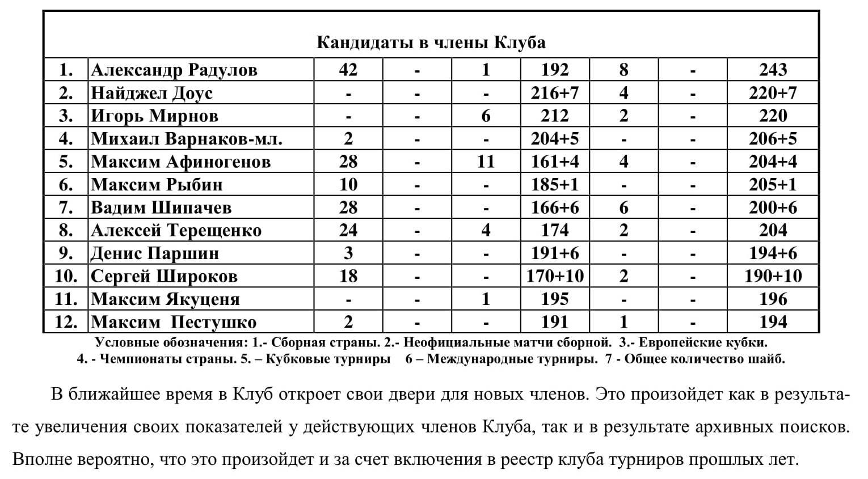 Клуб Всеволода Боброва 2018-19-3.jpg
