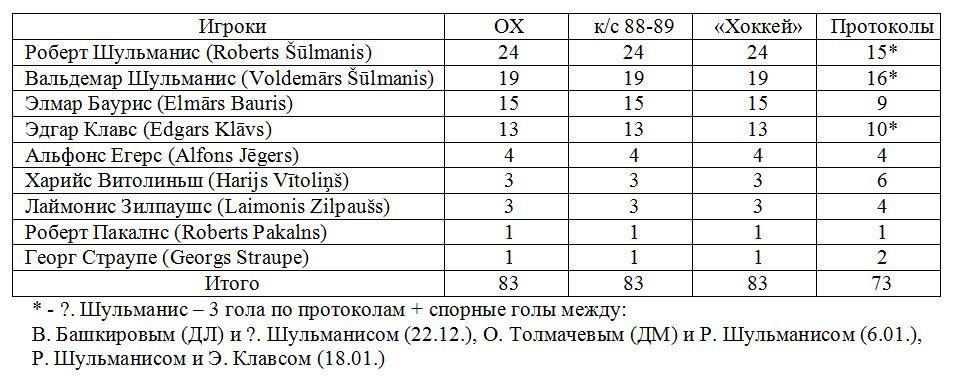 Динамо (Рига).JPG