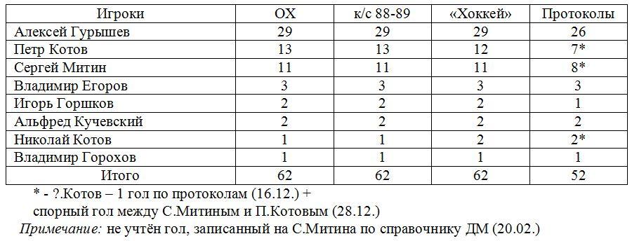 Крылья Советов (Москва).JPG