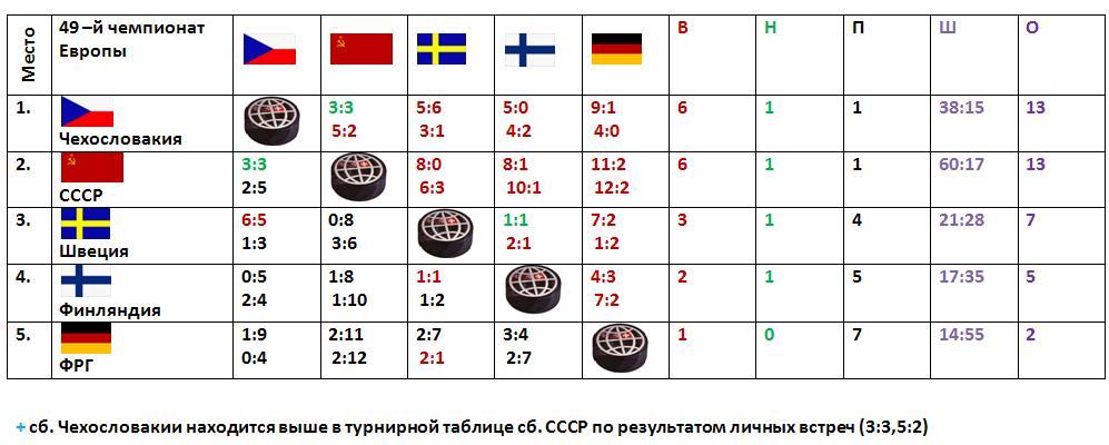 Таблица ЧЕ-1971..JPG