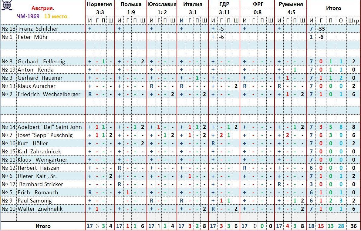 1969.группа В.Австрия.статистика.JPG