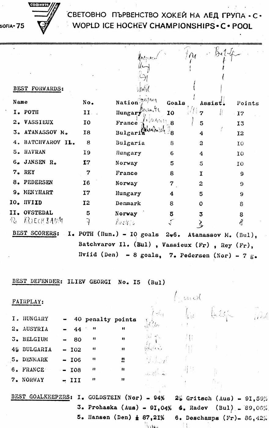 1975.ЧМ.группа С. цифры турнира.JPG
