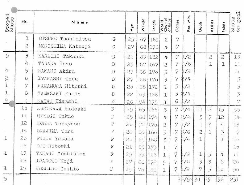 1970.ЧМ.группа В.Япония..JPG