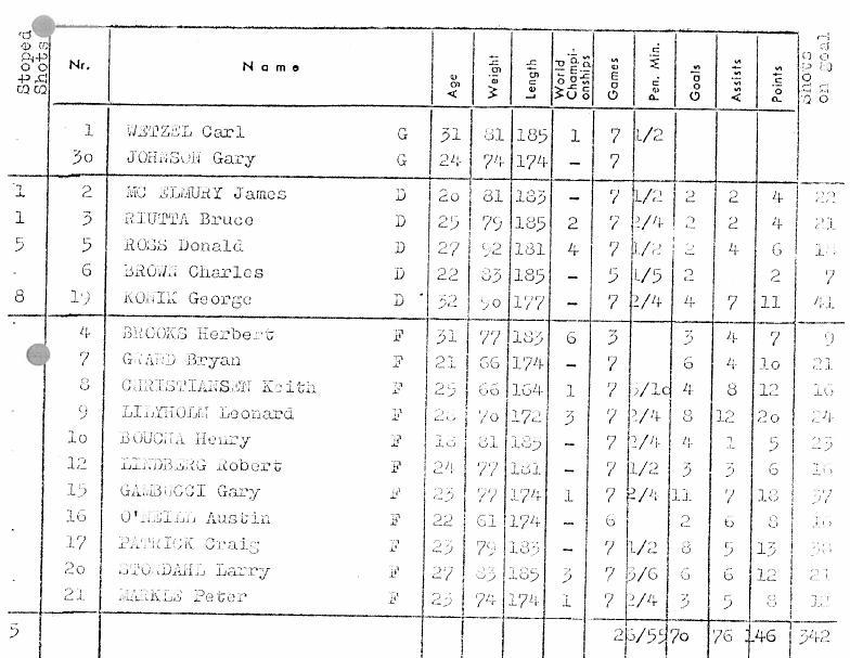 1970.ЧМ.группа В.США..JPG
