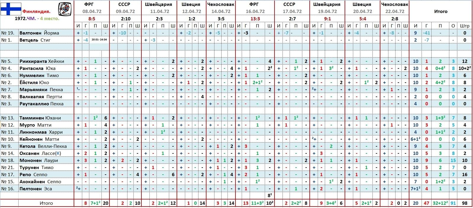 Финляндия. ЧМ 1972.статистика.JPG