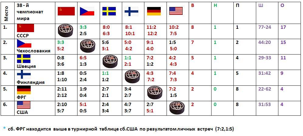 Таблица ЧМ-1971..JPG