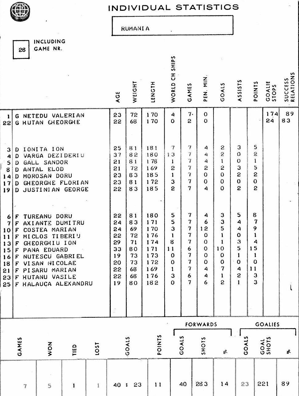 1976.ЧМ.группа В.Румыния.индив.стат...JPG