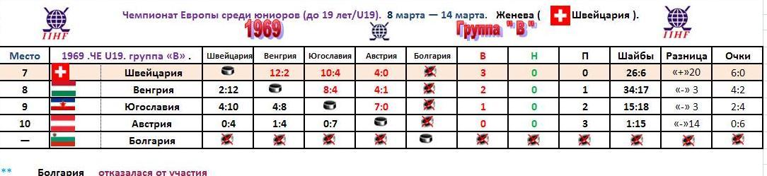 1969.ЧЕ U19.Группа В.таблица.JPG