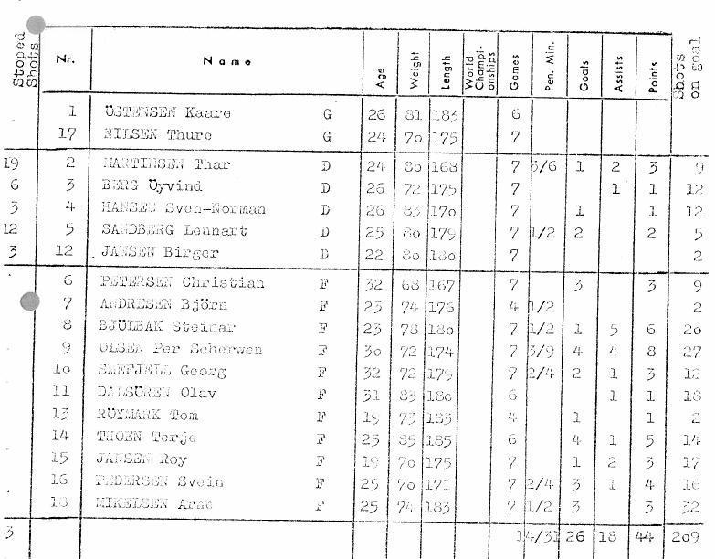 1970.ЧМ.группа В.Норвегия..JPG