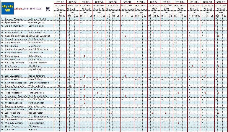 Швеция.Сезон 1974-1975.статистика.ч.1..JPG